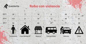 robo-violencia