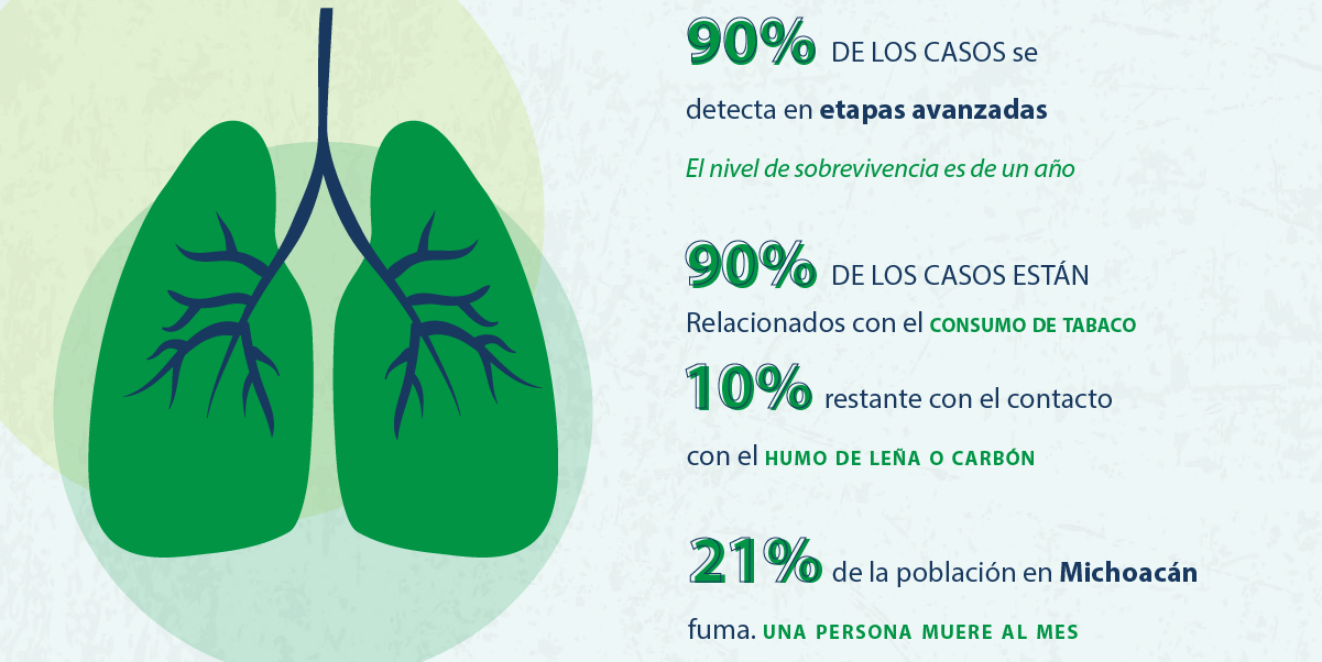 90% of cases of lung cancer are detected in advanced stages